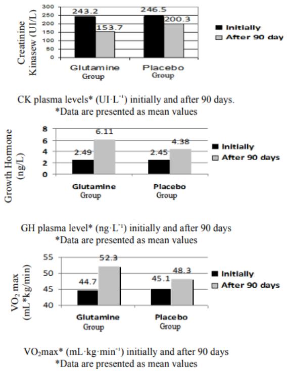 Figure 10 : résultats obtenus après 90 jours d'étude de deux groupes (placebo vs supplémentation en glutamine) de gymnastes