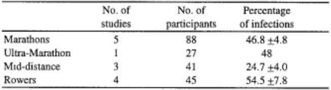 Figure 12 : Incidence des infections chez des athlètes après différents types d'exercices