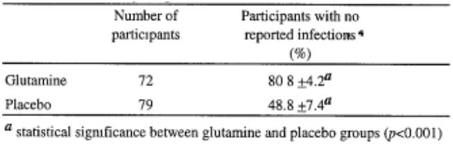 Figure 13 : Incidence des infections 7 jours après la supplémentation en glutamine vs placebo chez des athlètes