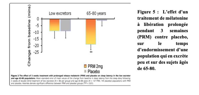Figure 5 : L'effet d'un traitement de mélatonine à libération prolongée pendant 3 semaines (PRM) contre placebo, sur le temps d'endormissement d'une population qui en excrète peu et sur des sujets âgés de 65-80.