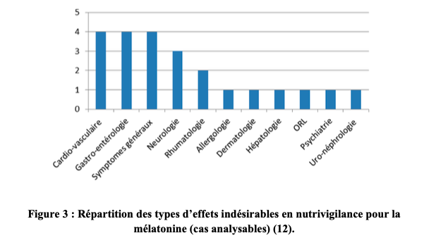 Répartition des types d'effets indésirables en nutrivigilance pour la mélatonine (cas analysables)