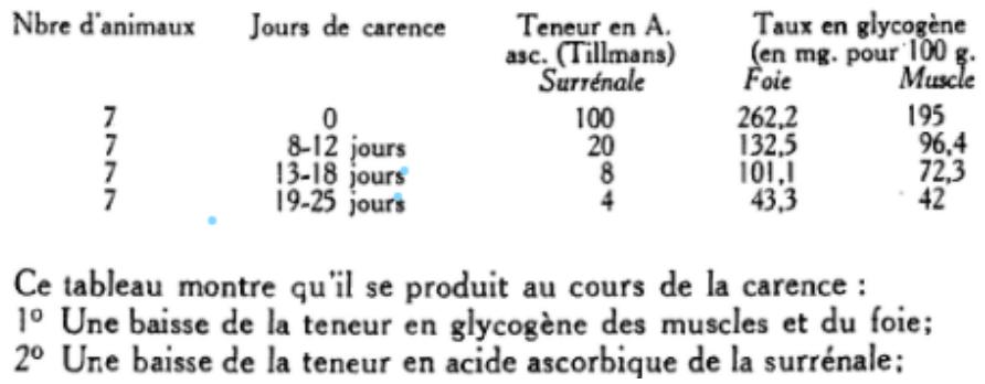 Figure 11 : Evolution du glycogène au cours de la carence C ou scorbut expérimental chez le  cobaye