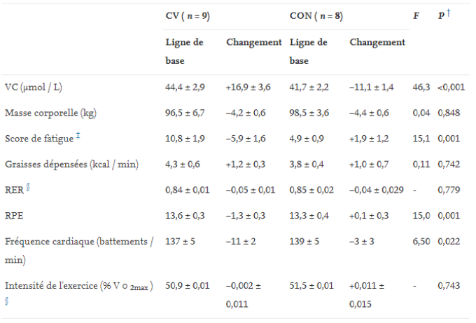 Figure 14 : Scores de fatigue et changements de performance après 60 min  de marche au départ puis a la semaine 4 de l'étude pour les groupe CV (avec  vitamine C) et CON (placebo)