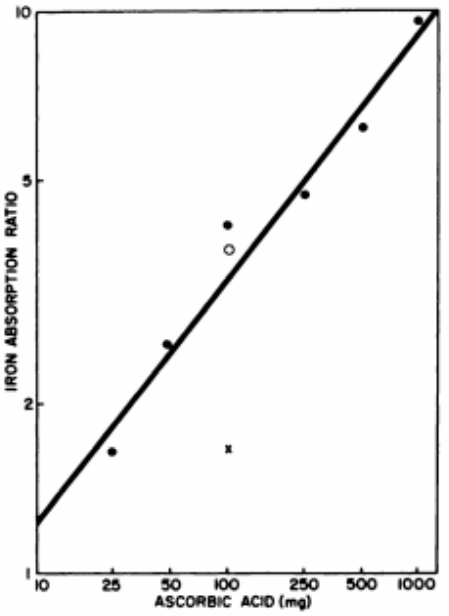 Figure 16 : relation entre la quantité d'acide  ascorbique administré et l'absorption du fer non  héminique