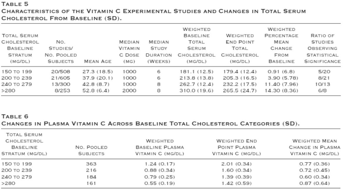 Figure 17 : changements observés en fonction du taux de cholestérol de base chez différents patients supplémentés en vitamine C