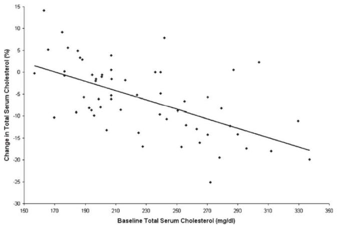 Figure 18 : changement du cholestérol dans le sérum total après une  supplémentation en vitamine C en fonction du taux de cholestérol de base