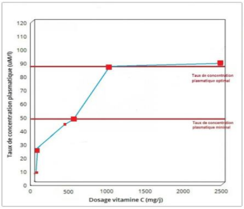 Figure 7 : impact du dosage en vitamine C par  voir orale sur le taux de concentration plasmatique