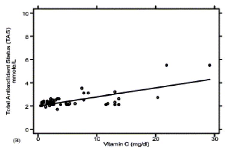 Figure 8: Nuages de points et corrélation entre la vitamine C et le  TAS in vivo