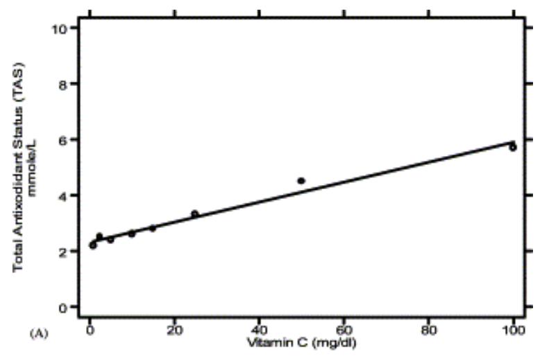 Figure 9 : Nuages de points et corrélation entre la vitamine C et le TAS in vitro