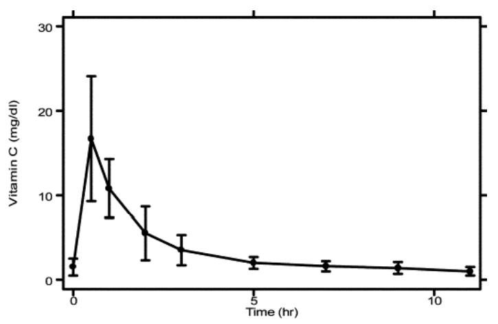 Figure 10 : évolution temporelle de la vitamine C plasmatique pour la  pharmacocinétique chez sept volontaires après injection de 3000 mg de  vitamine C