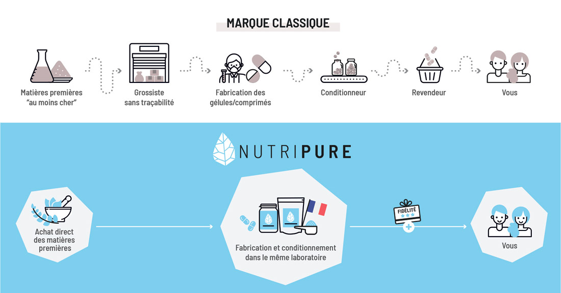 Fabrication Nutripure